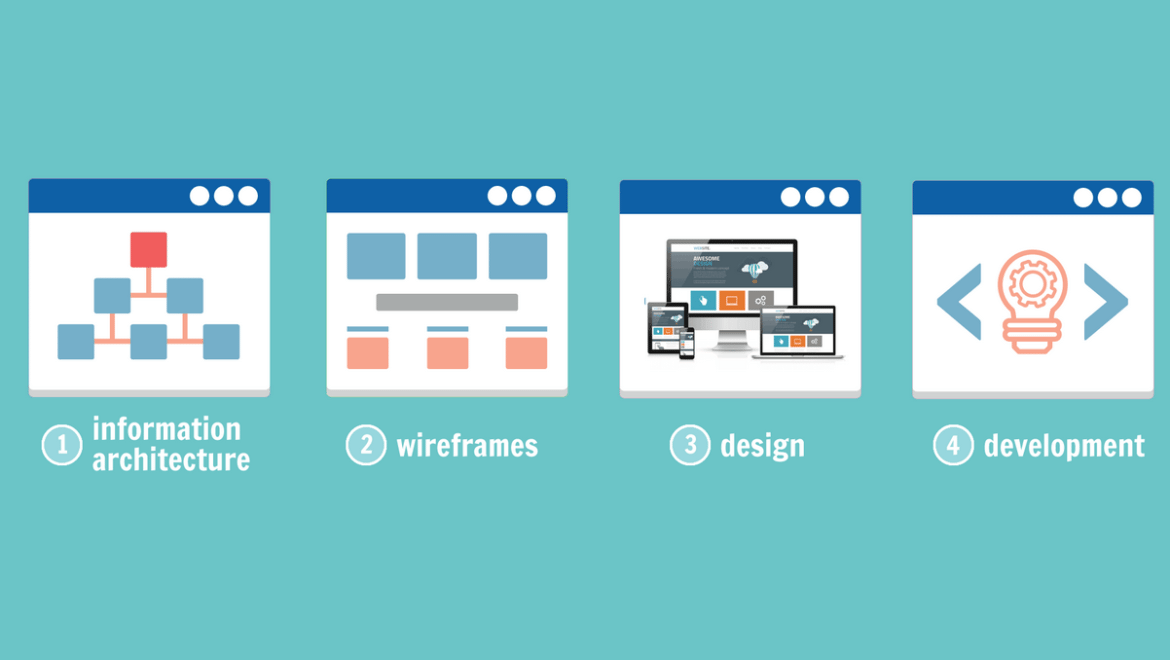Website Architecture Can Affect Conversion Rate | Indianapolis SEO