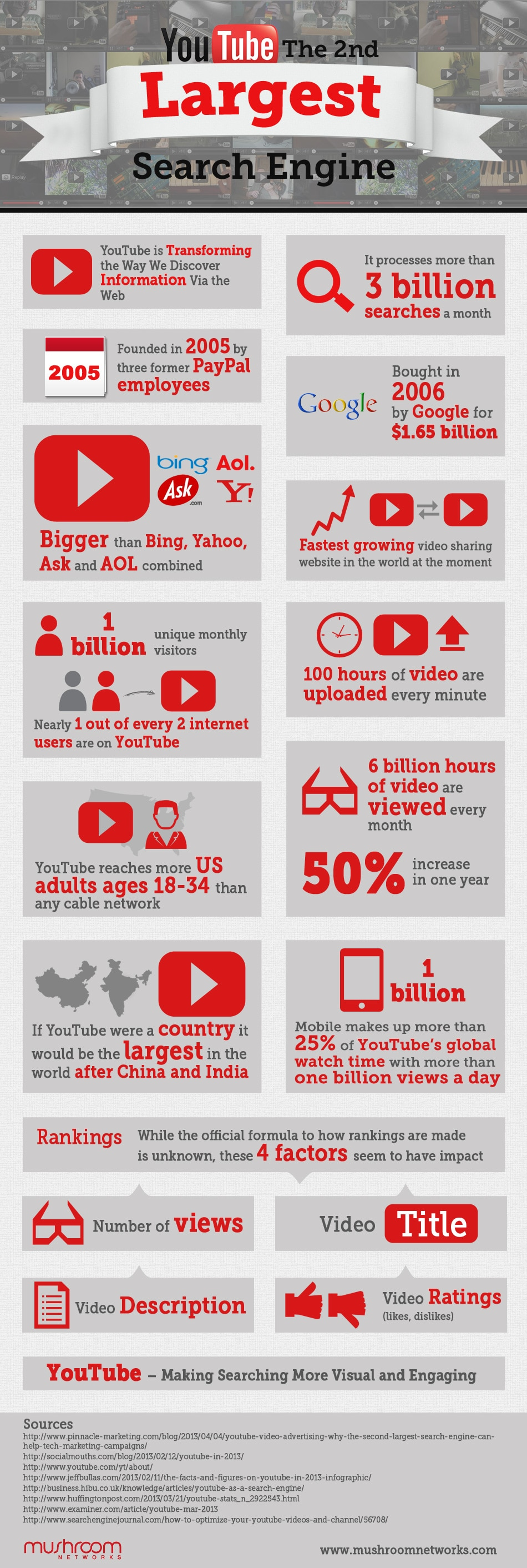 YouTube is the Second Largest Search Engine in the World Infographic