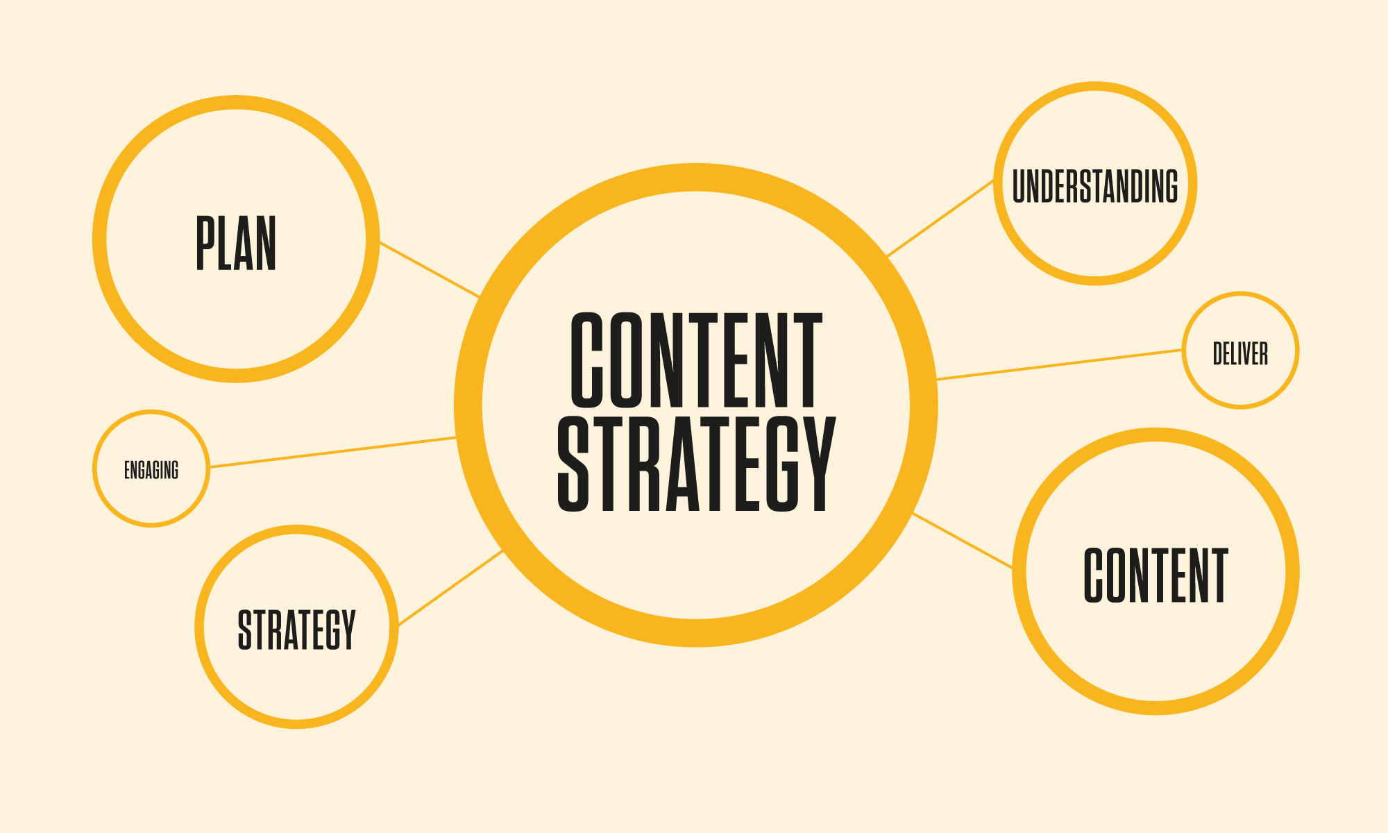 Content strategy is important with social media management